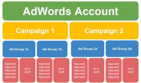Структура на Google Adwords реклама