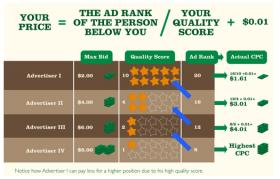 Цена на Google Adwords реклама при различен Quality score