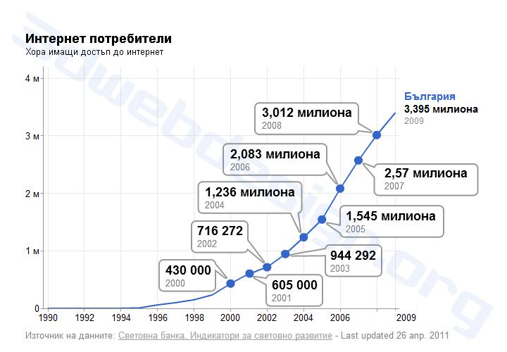 Интернет потребители в България