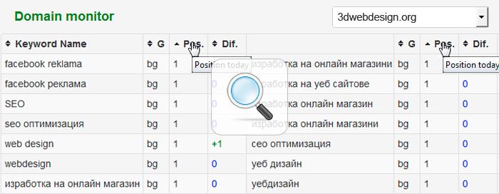 класиране на Уеб дизайн Seo