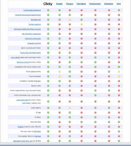 статистики за уеб сайт, брояч за сайтове