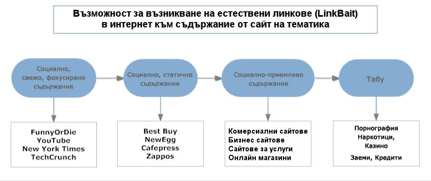 възможност за получаване на линкове към съдържание