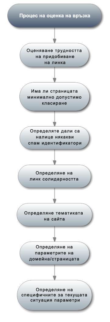 Платени линкове и seo оптимизация
