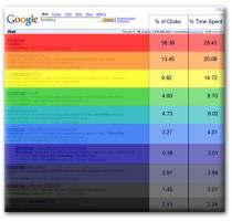 SEO оптимизация и Google